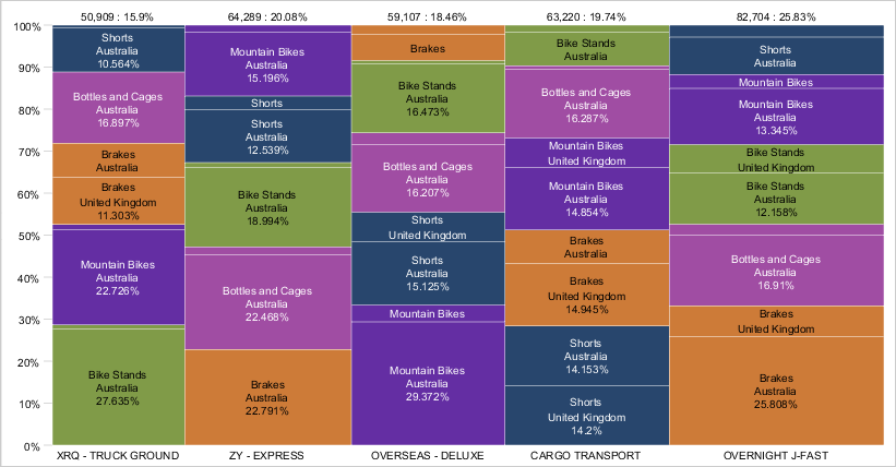Mekko Charts New Features Version 17 0 Aqua Data Studio